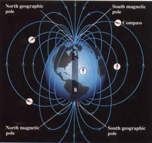 Medan Magnetik Bumi