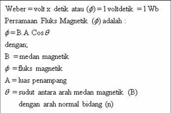 Fluks Magnetik